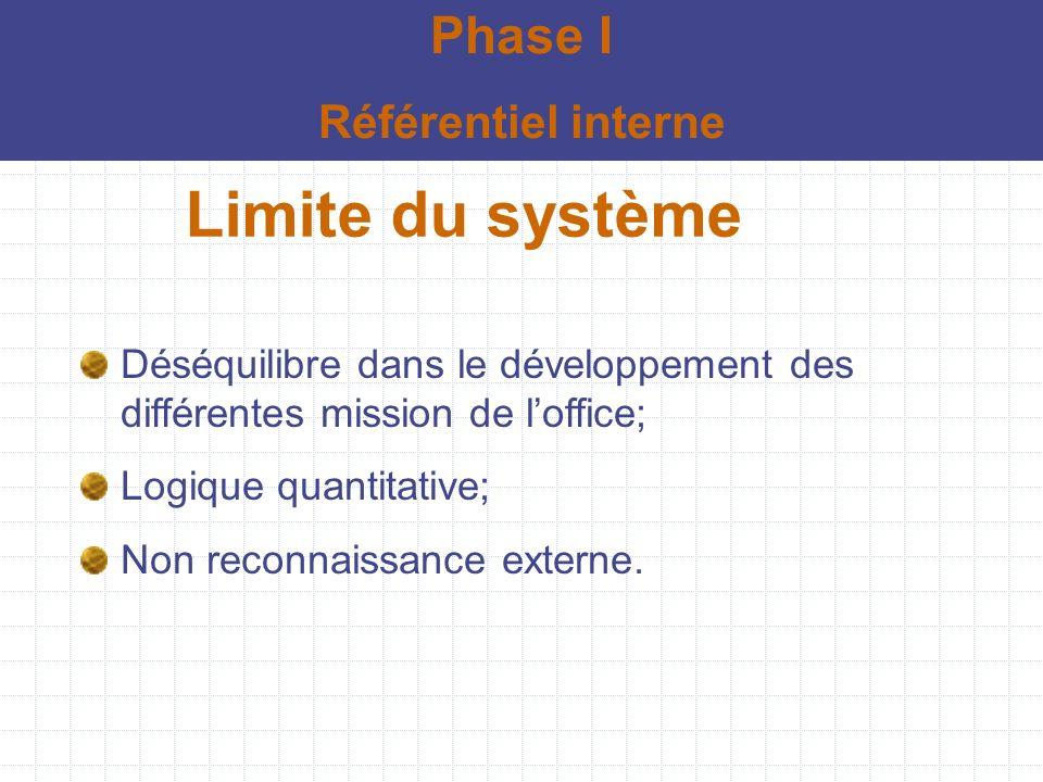 Limite du système Phase I Référentiel interne