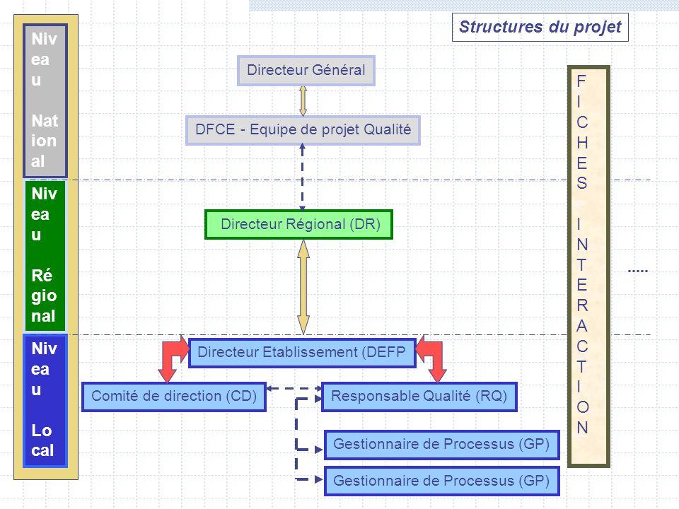 Structures du projet Niveau National F I C H E S N T R A O Niveau
