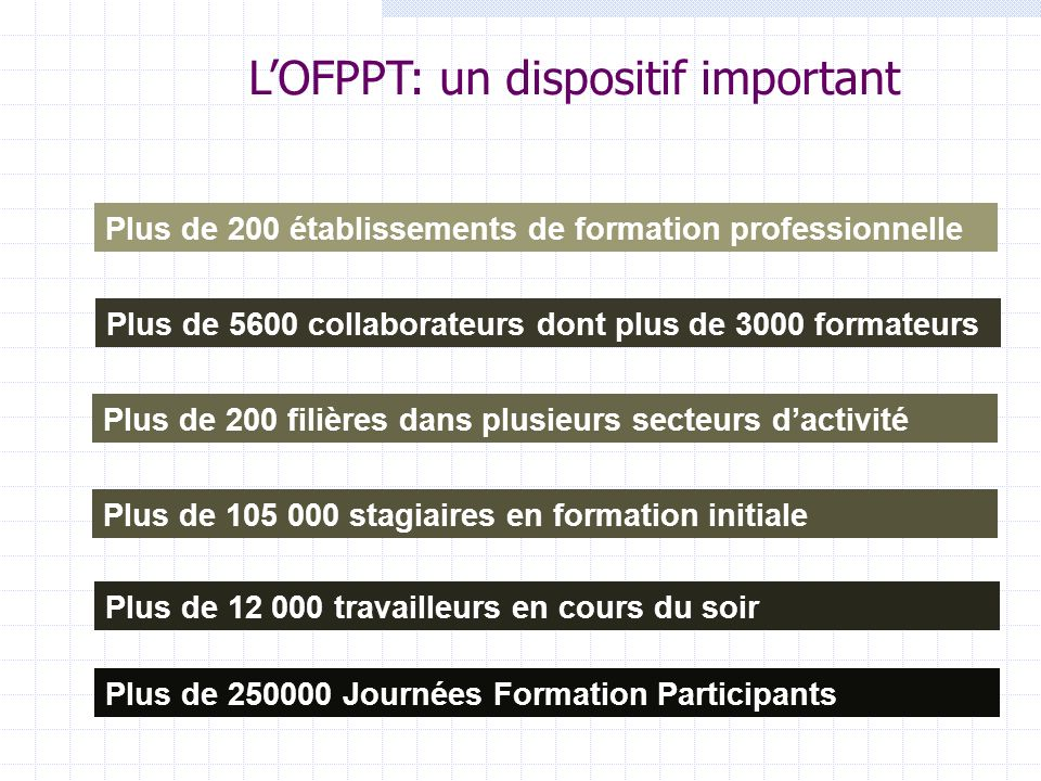 L'OFPPT: un dispositif important