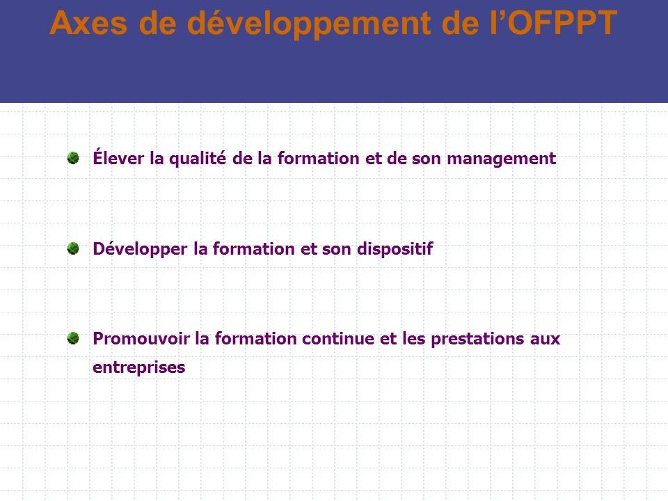 Axes de développement de l'OFPPT