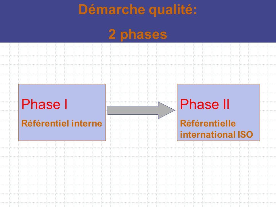 Démarche qualité: 2 phases