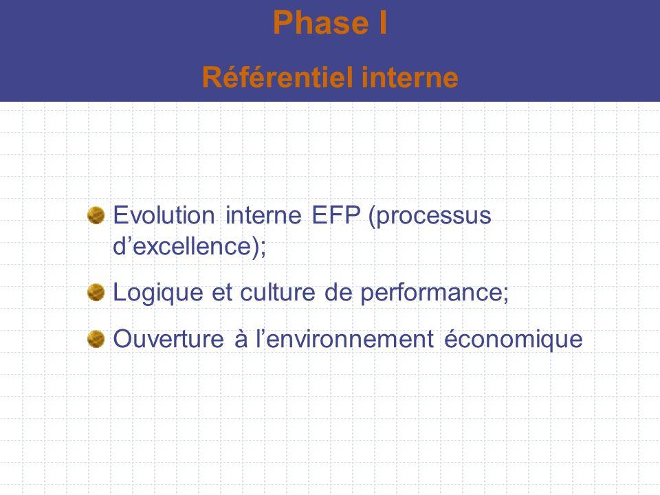 Phase I Référentiel interne