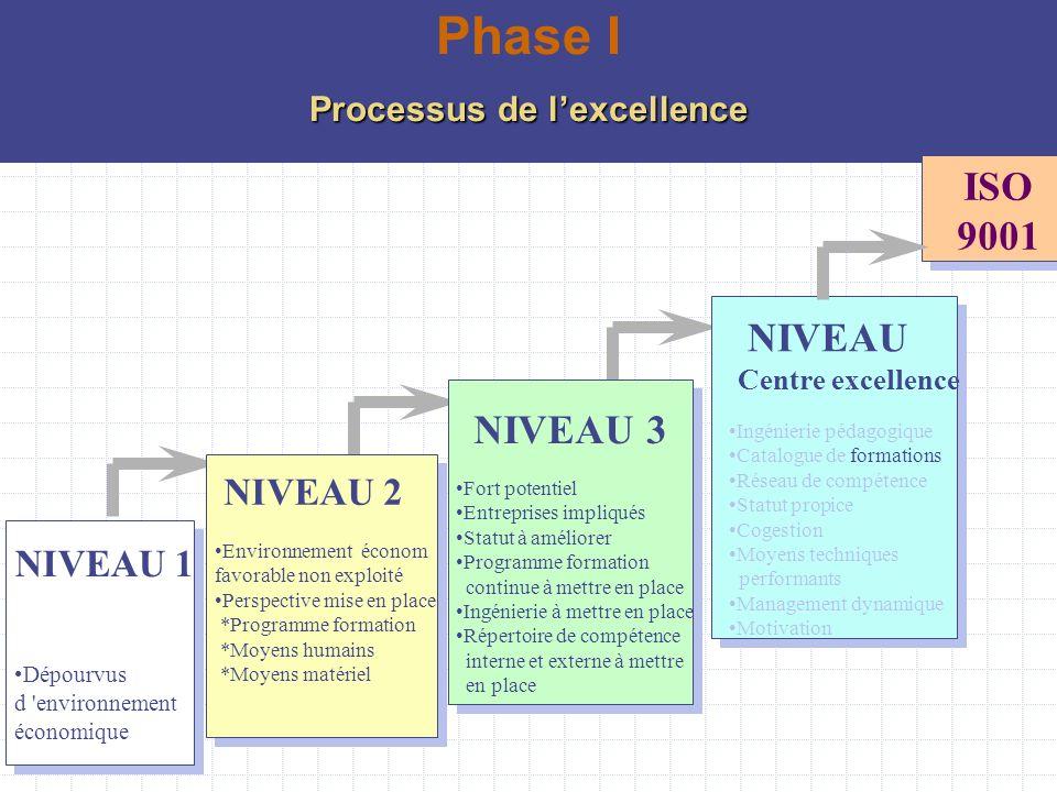 Processus de l'excellence
