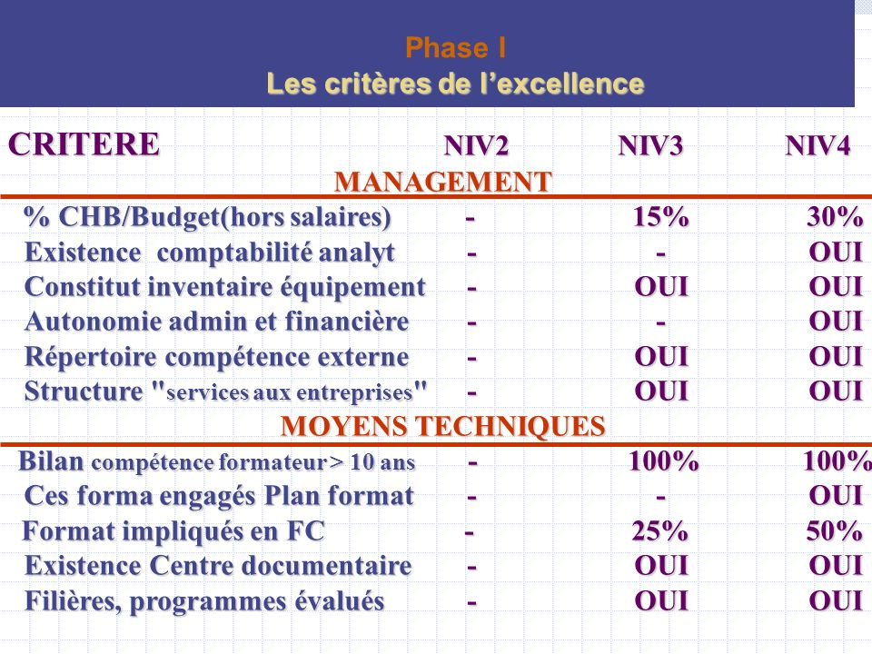 CRITERE NIV2 NIV3 NIV4 Phase I Les critères de l'excellence MANAGEMENT