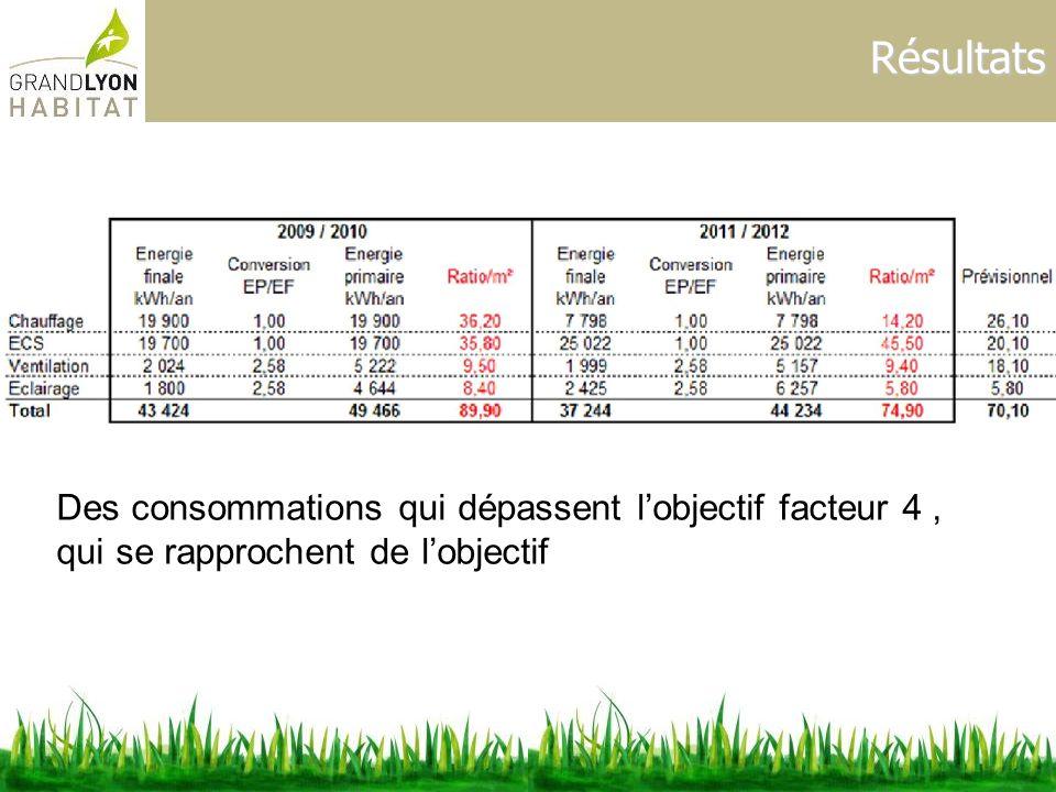 Résultats Des consommations qui dépassent l'objectif facteur 4 , qui se rapprochent de l'objectif