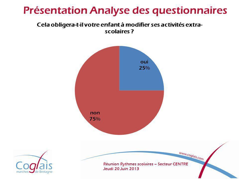 Présentation Analyse des questionnaires