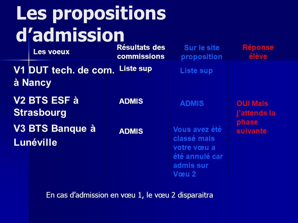 Résultats des commissions Sur le site proposition