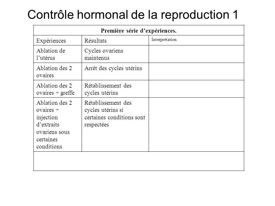 Contrôle hormonal de la reproduction 1