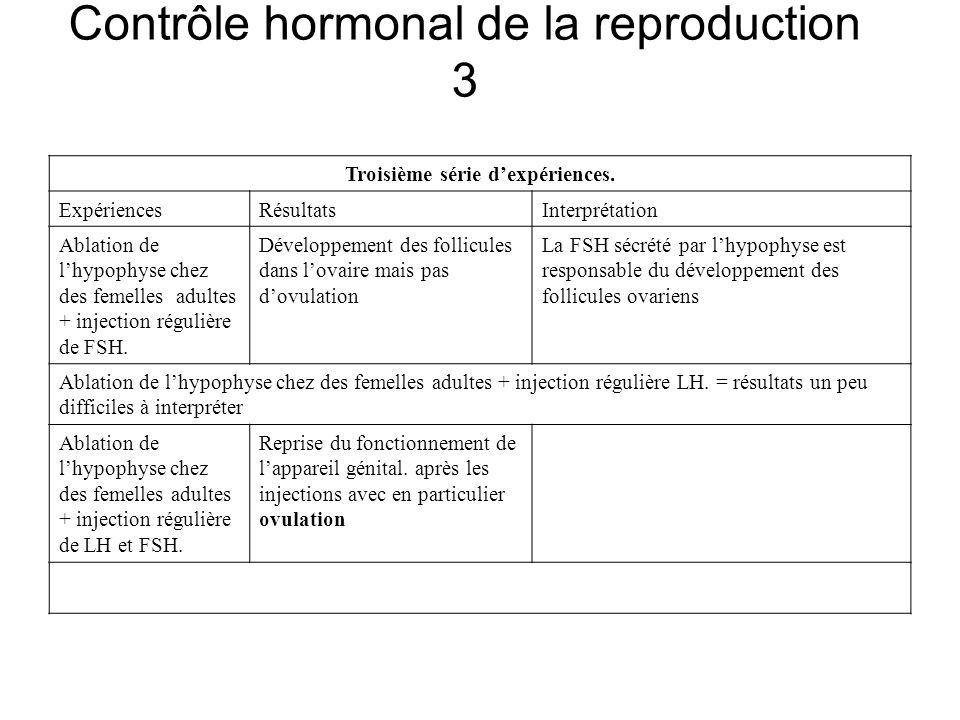 Contrôle hormonal de la reproduction 3