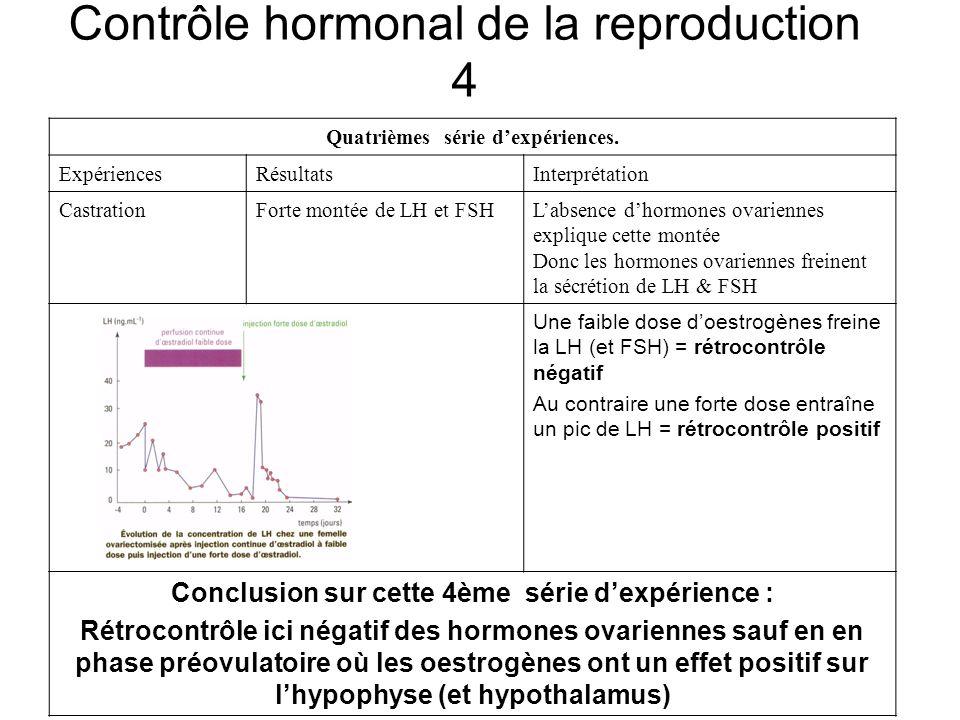 Contrôle hormonal de la reproduction 4