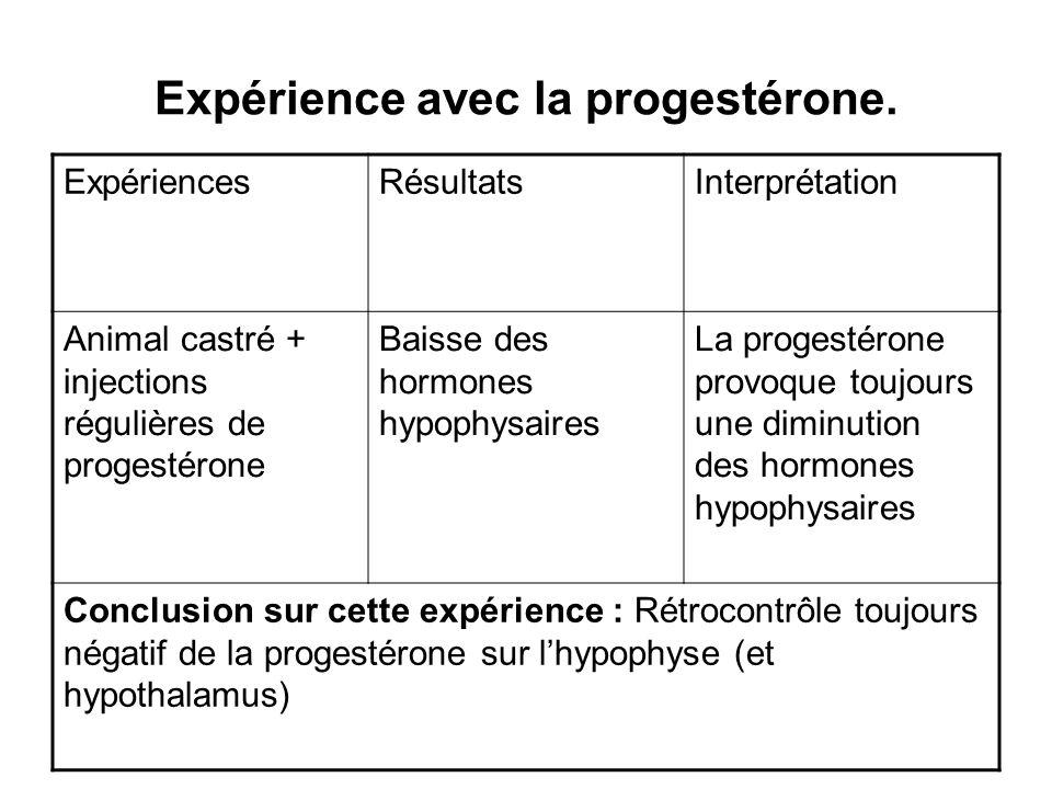 Expérience avec la progestérone.