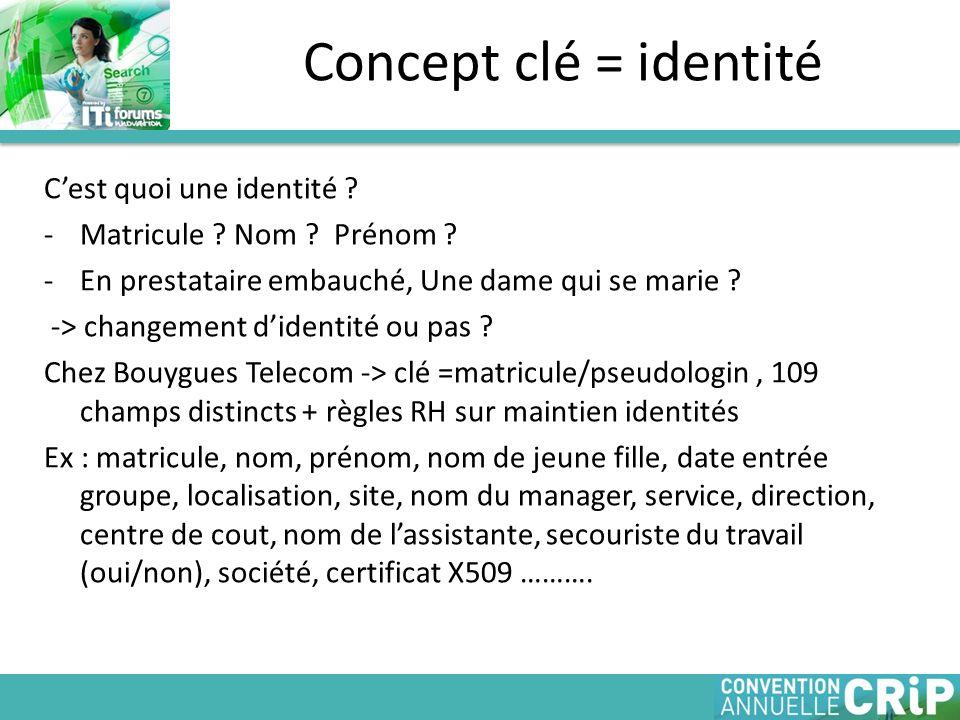 Concept clé = identité C'est quoi une identité