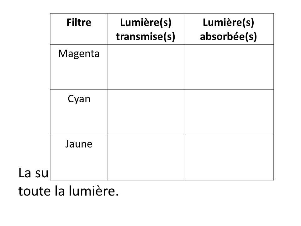 Lumière(s) transmise(s) Lumière(s) absorbée(s)