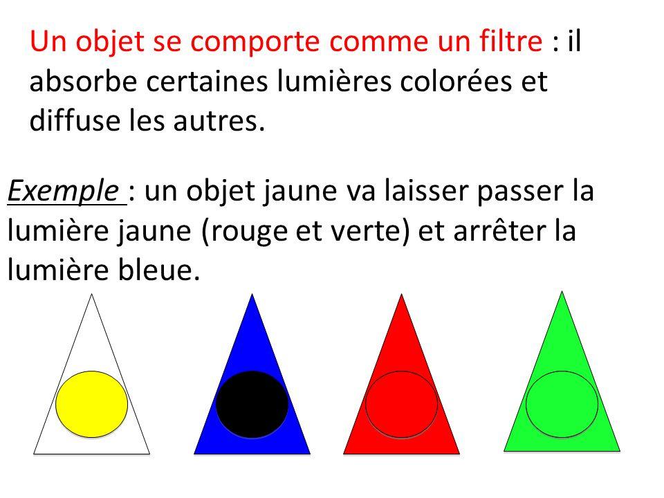 Un objet se comporte comme un filtre : il absorbe certaines lumières colorées et diffuse les autres.