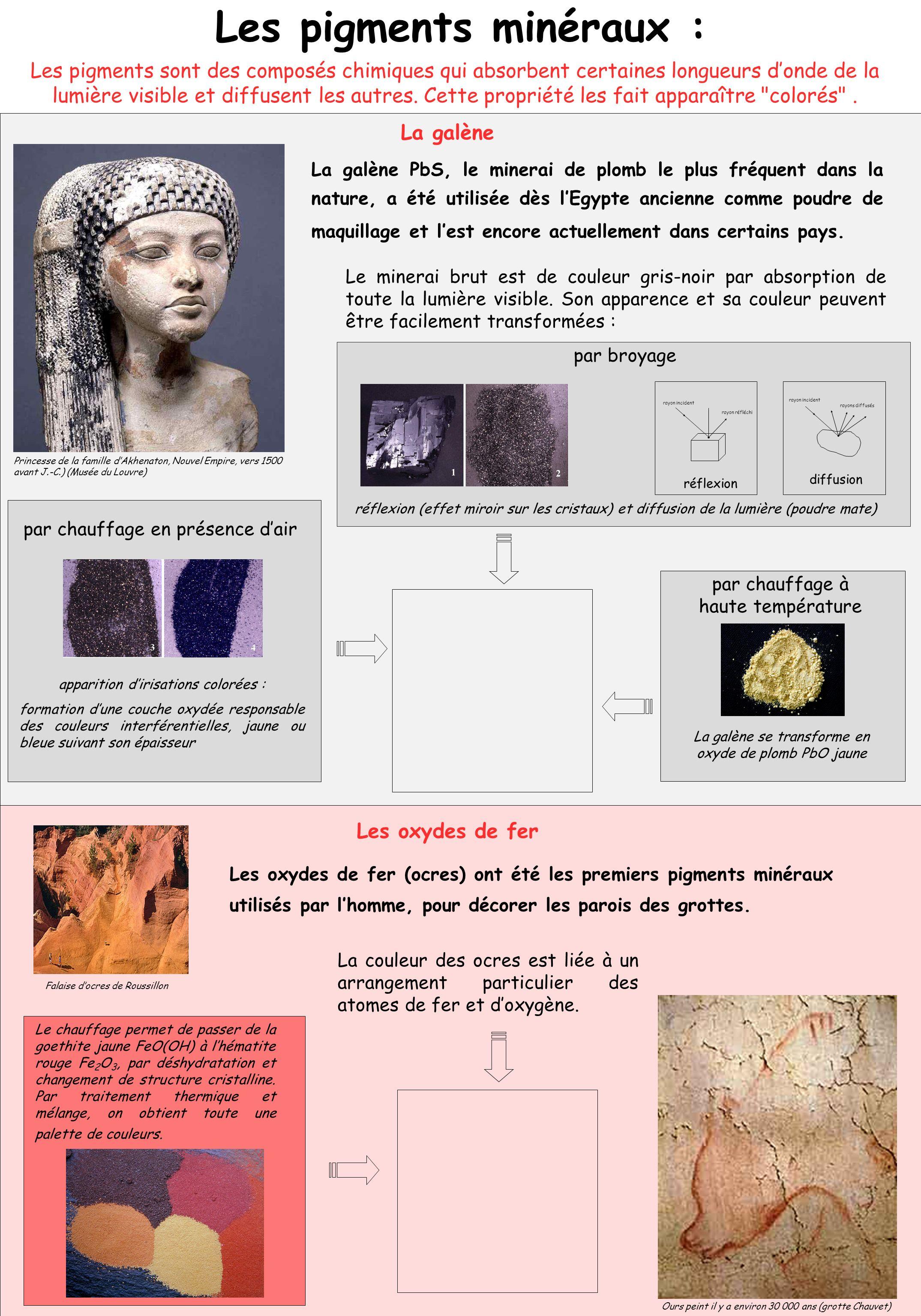 Les pigments minéraux :