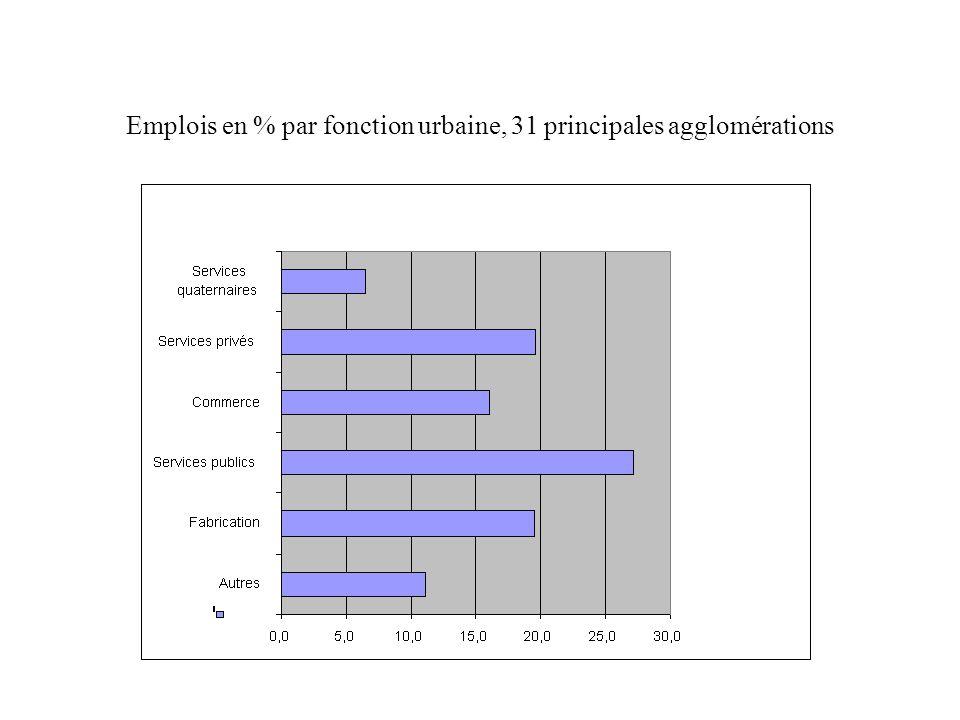 Emplois en % par fonction urbaine, 31 principales agglomérations