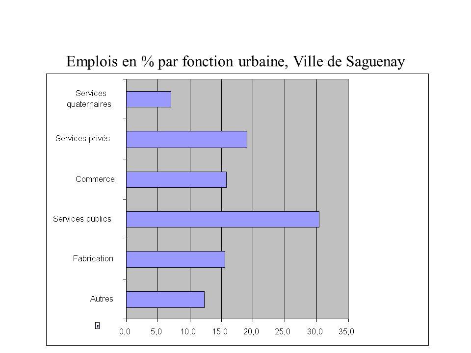 Emplois en % par fonction urbaine, Ville de Saguenay