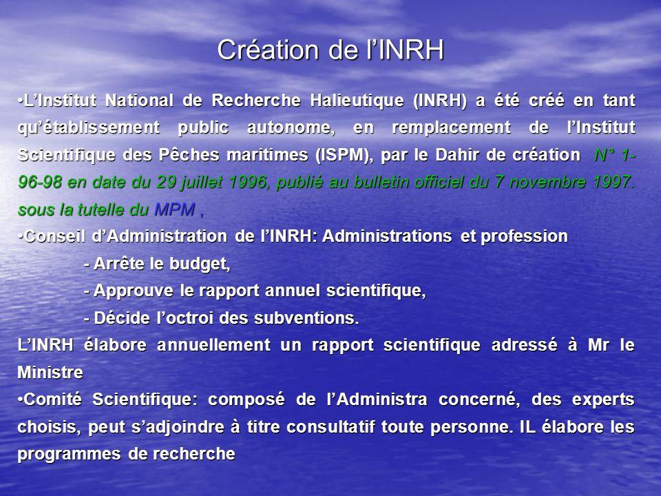 Création de l'INRH