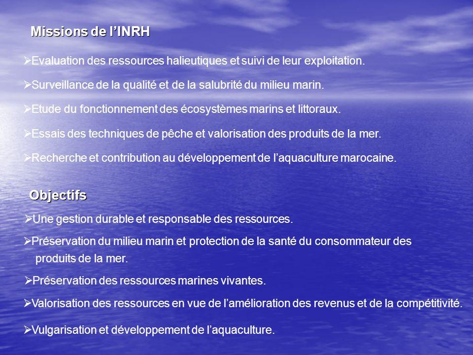 Missions de l'INRH Objectifs