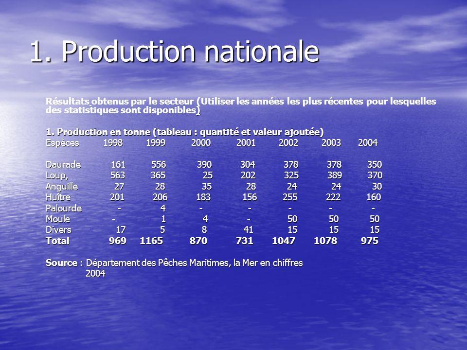 1. Production nationale Résultats obtenus par le secteur (Utiliser les années les plus récentes pour lesquelles des statistiques sont disponibles)
