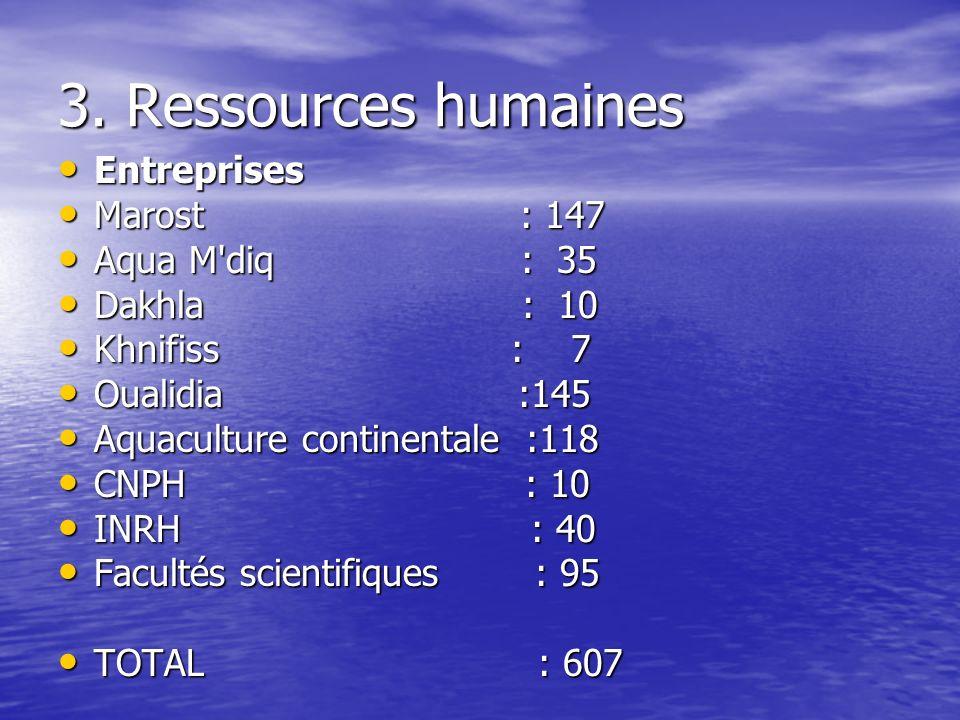 3. Ressources humaines Entreprises Marost : 147 Aqua M diq : 35