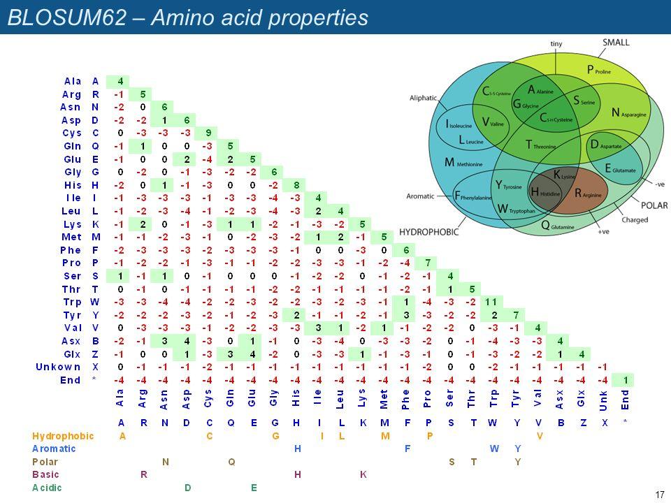 BLOSUM62 – Amino acid properties
