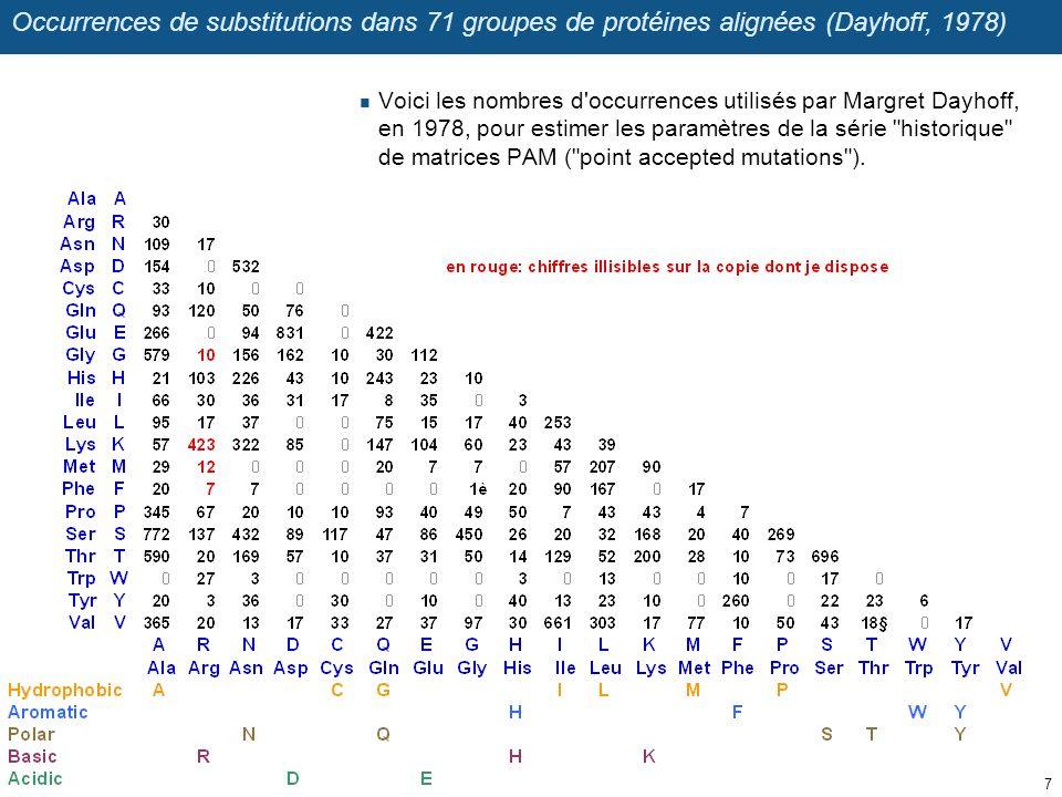 Occurrences de substitutions dans 71 groupes de protéines alignées (Dayhoff, 1978)