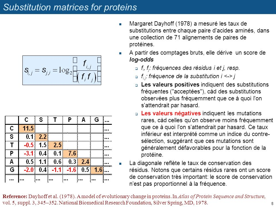 Substitution matrices for proteins