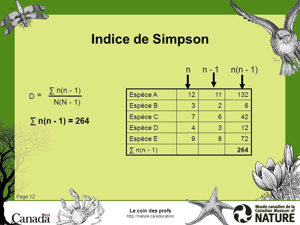 Indice de Simpson n n - 1 n(n - 1) ∑ n(n - 1) = 264 ∑ n(n - 1) = D