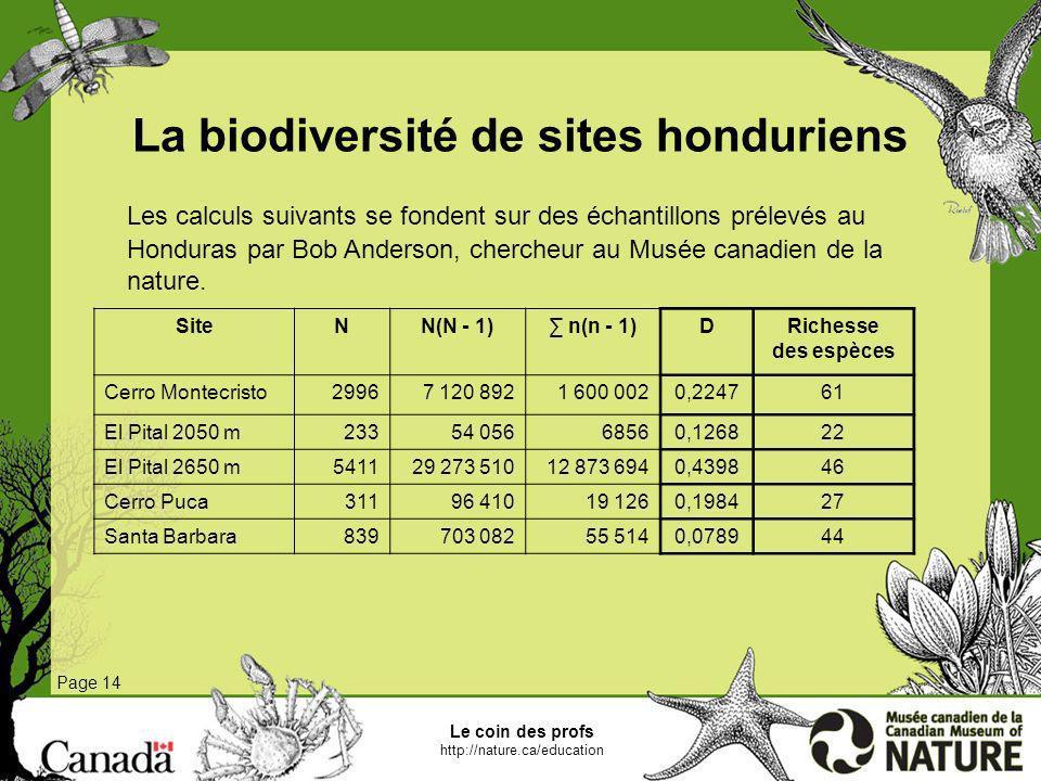 La biodiversité de sites honduriens