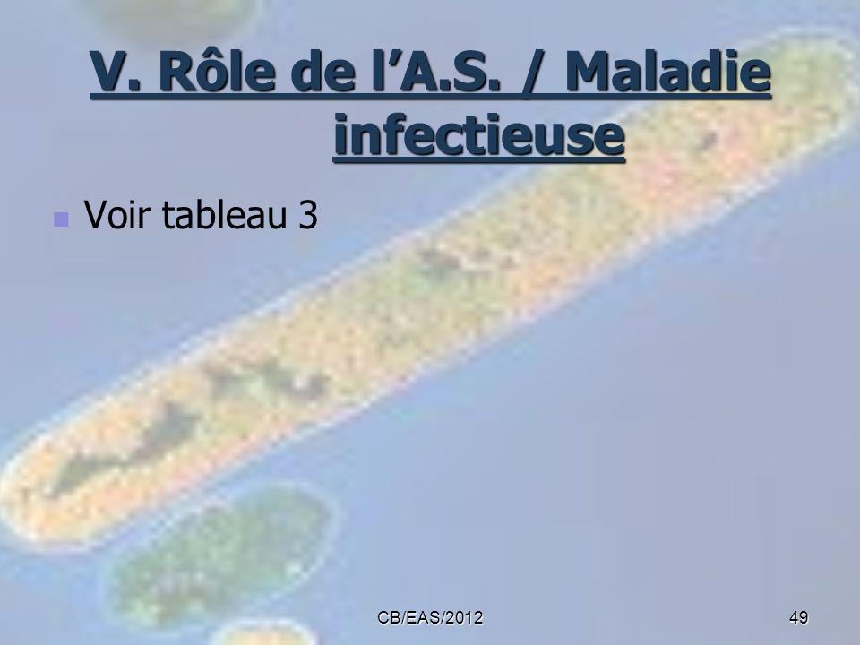 V. Rôle de l'A.S. / Maladie infectieuse