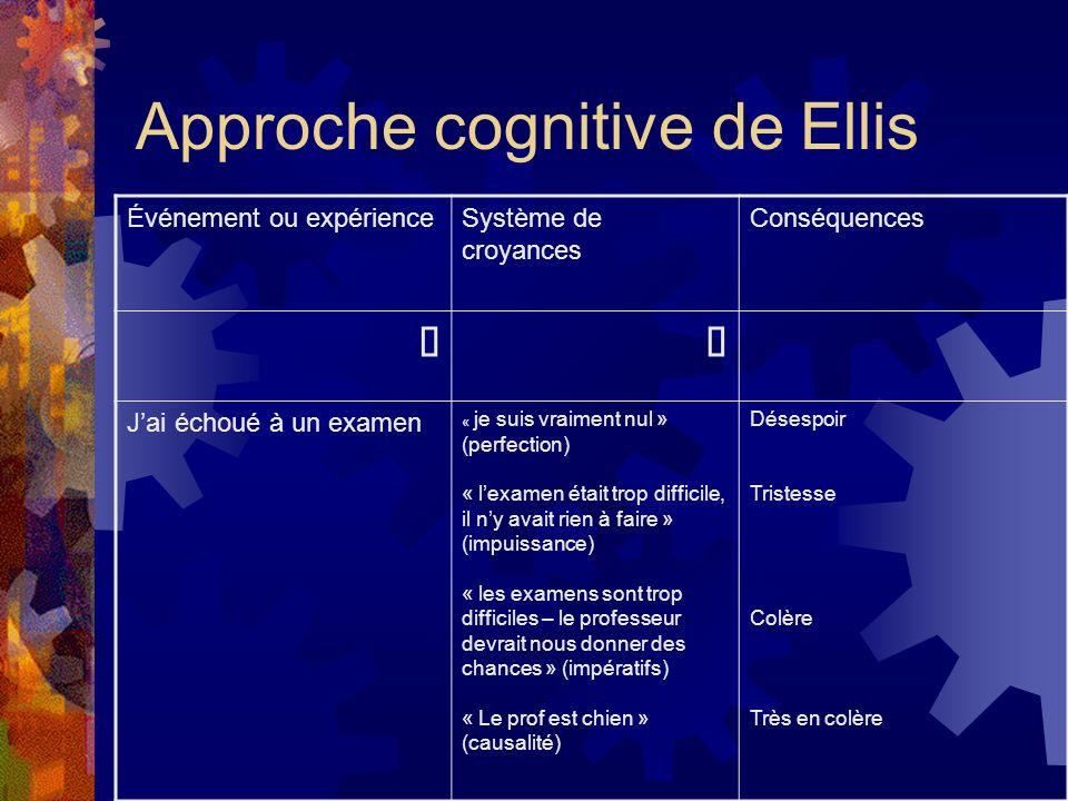 Approche cognitive de Ellis