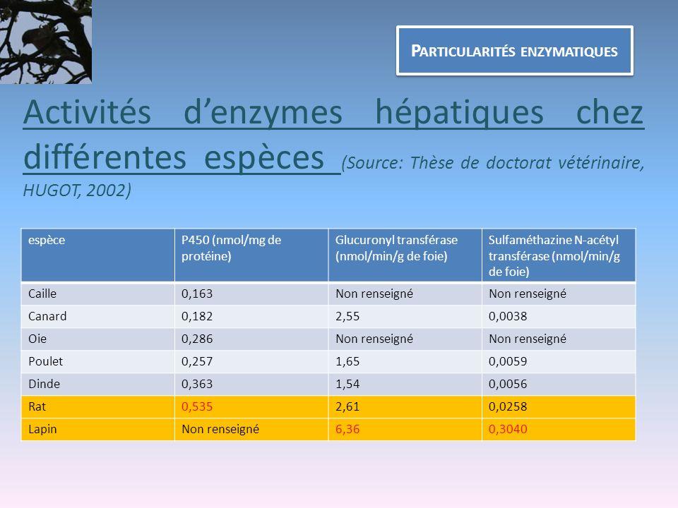 Particularités enzymatiques