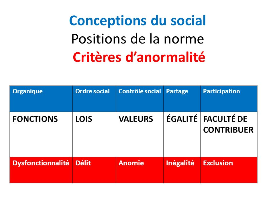 Conceptions du social Positions de la norme Critères d'anormalité