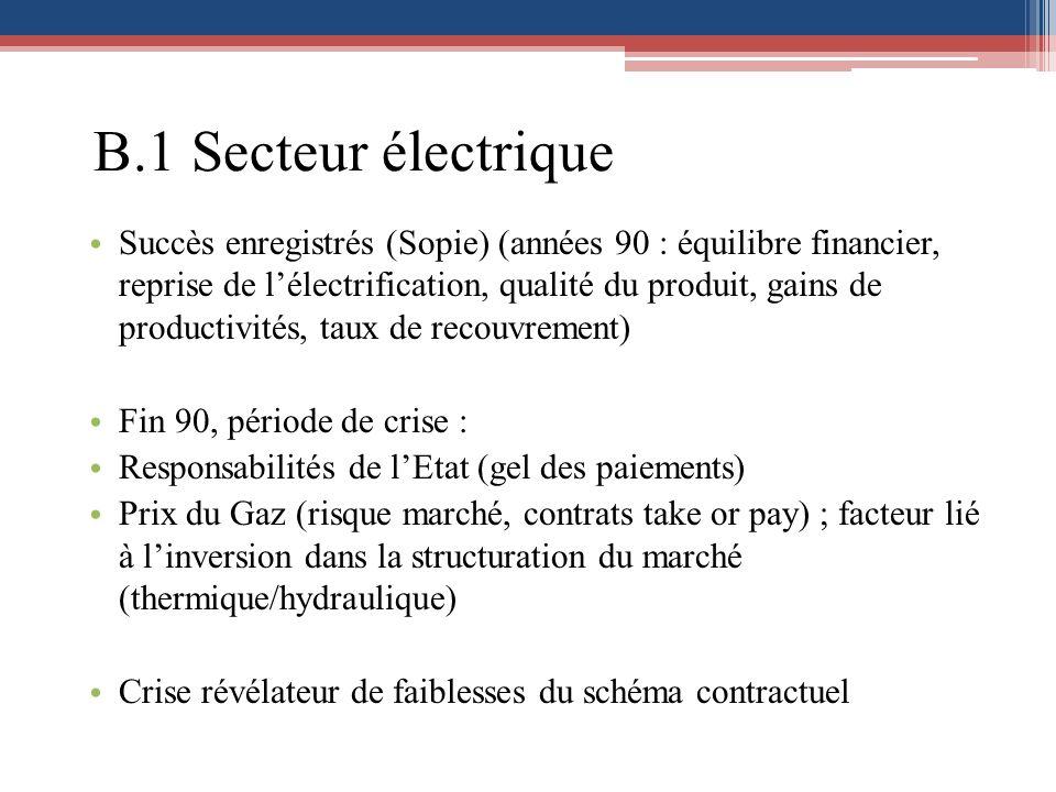 B.1 Secteur électrique