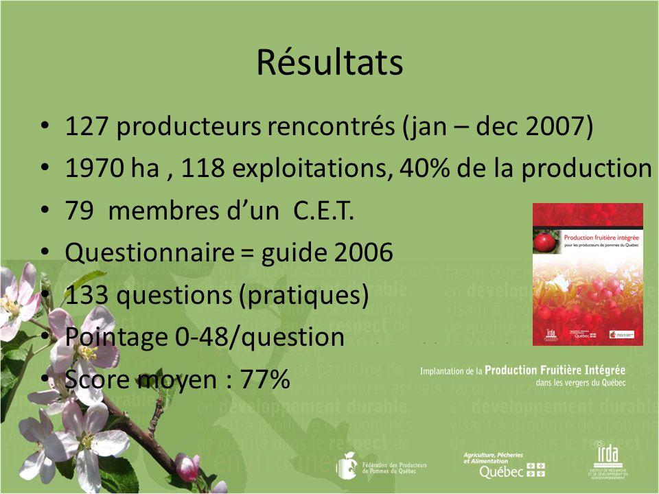 Résultats 127 producteurs rencontrés (jan – dec 2007)