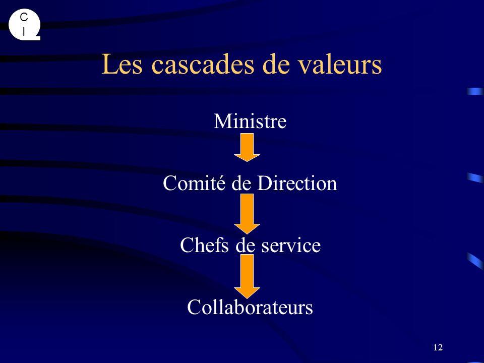 Les cascades de valeurs