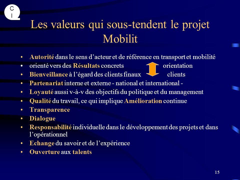 Les valeurs qui sous-tendent le projet Mobilit