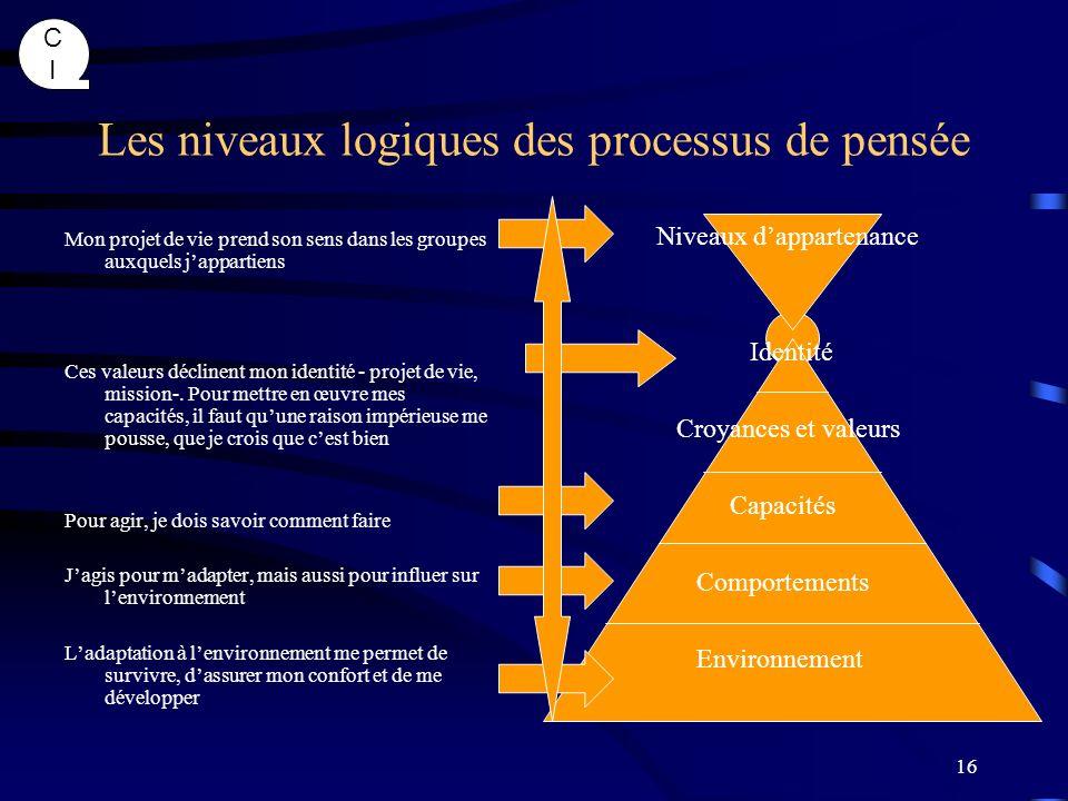 Les niveaux logiques des processus de pensée
