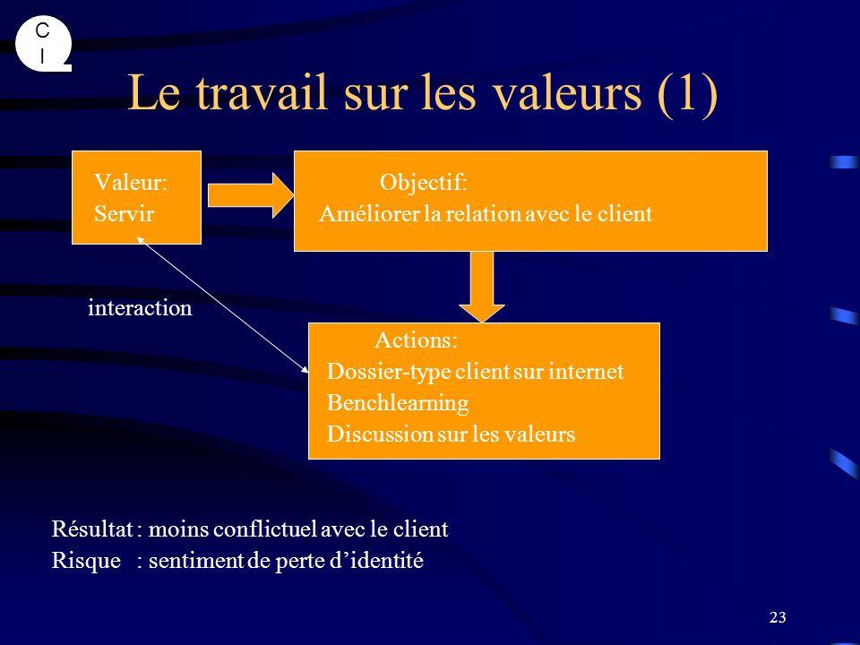 Le travail sur les valeurs (1)
