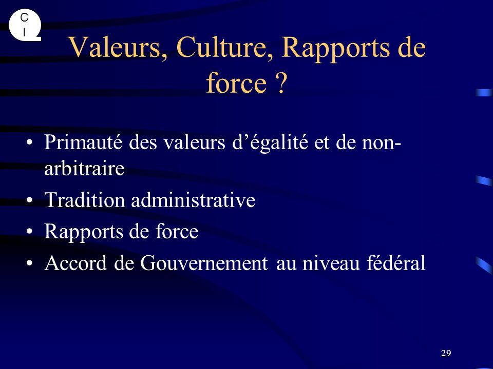 Valeurs, Culture, Rapports de force