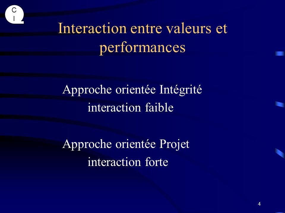 Interaction entre valeurs et performances