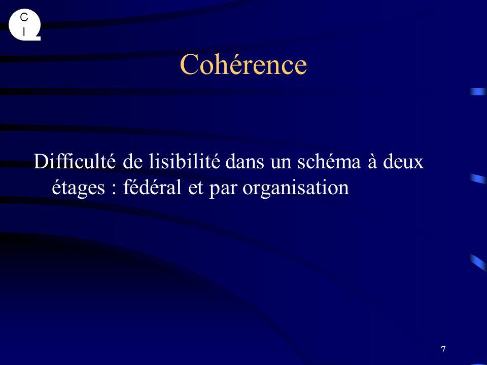 Cohérence Difficulté de lisibilité dans un schéma à deux étages : fédéral et par organisation