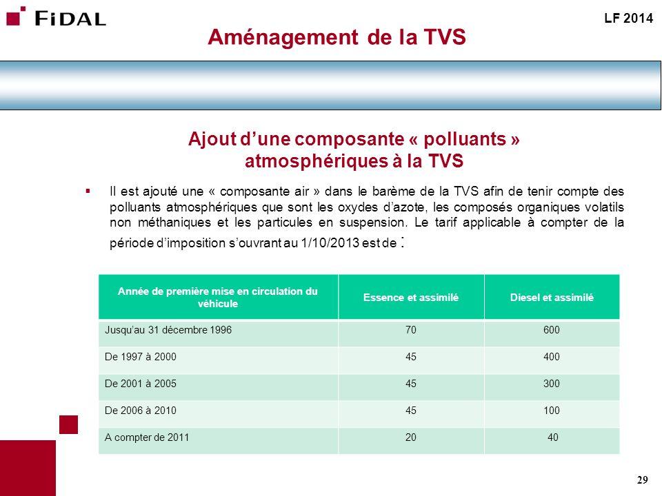 Ajout d'une composante « polluants » atmosphériques à la TVS