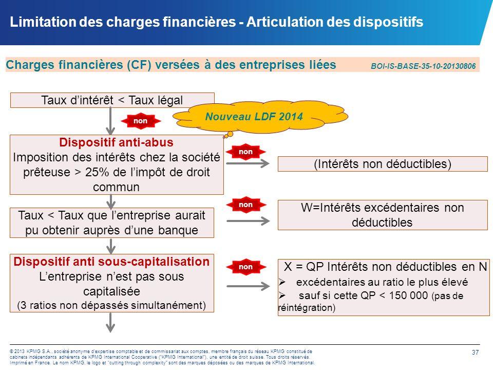 Limitation des charges financières - Articulation des dispositifs