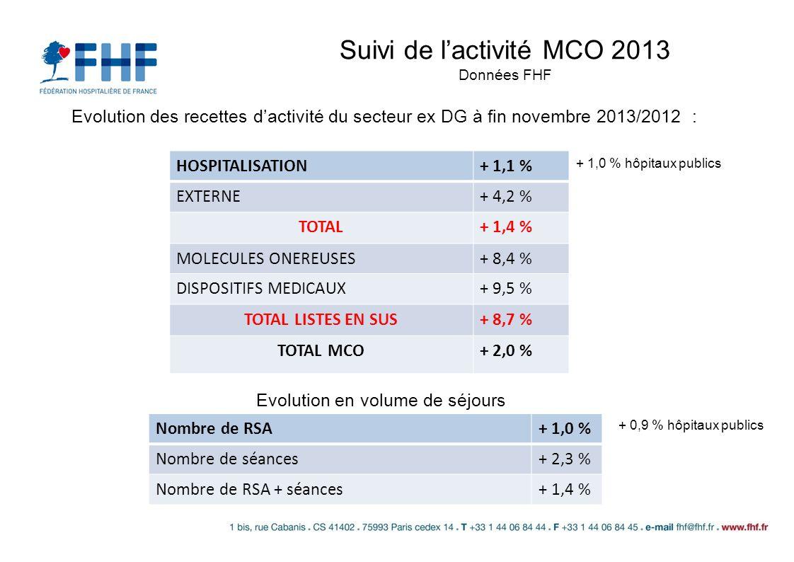 Suivi de l'activité MCO 2013