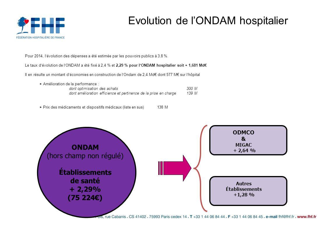 Evolution de l'ONDAM hospitalier