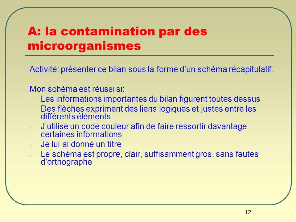 A: la contamination par des microorganismes