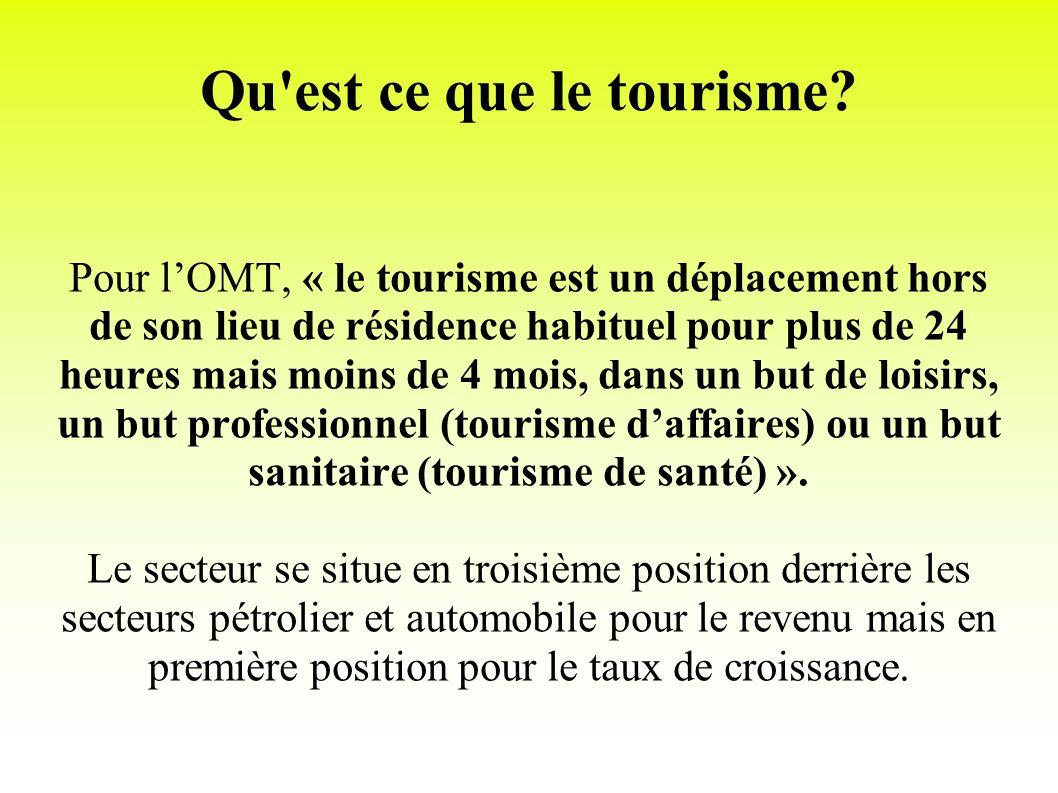 Qu est ce que le tourisme
