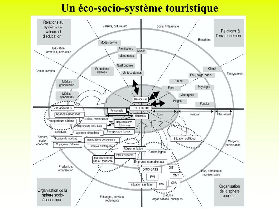 Un éco-socio-système touristique
